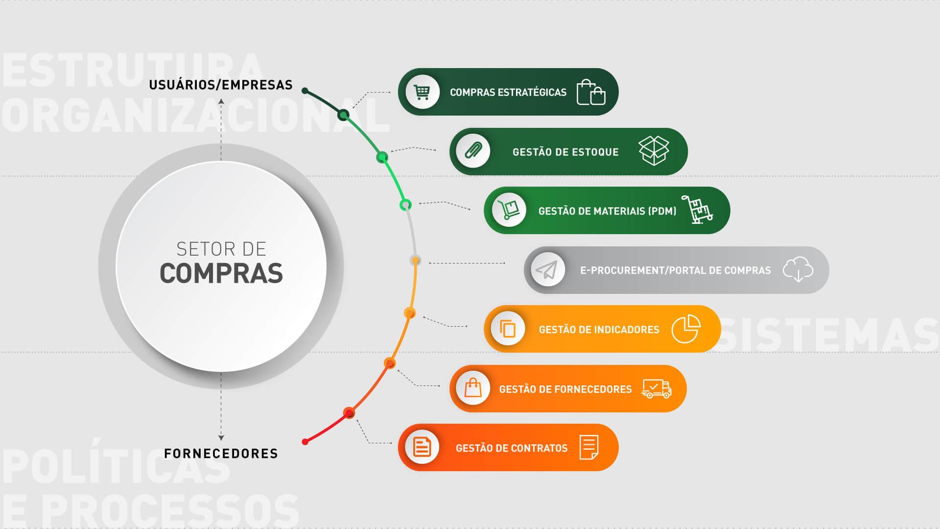 Consultoria com excelência na gestão de suprimentos (supply management) realizada pela Supply Solutions em São Caetano do Sul (SP)