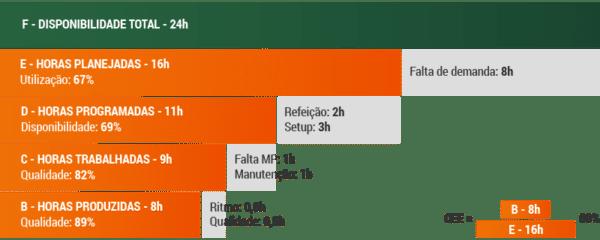 Metodologia OEE (Overall Equipment Effectiveness) em São Caetano do Sul (SP)